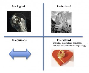 Quadrant depicting the 4 I's of Oppression: Ideological, Institutional, Interpersonal, and Internalized